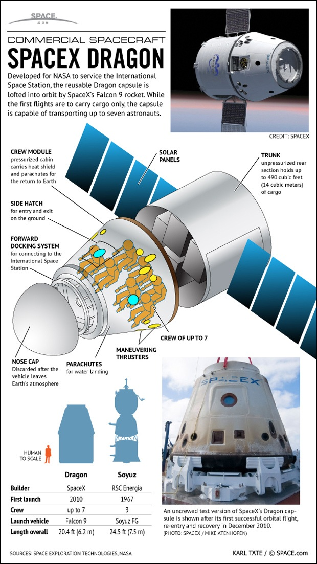 space x dragon 2 infographic