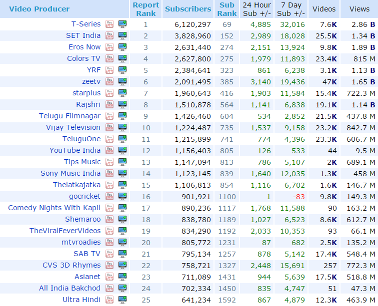 most watched youtube video