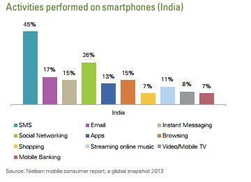 Mobile handset penetration level in india