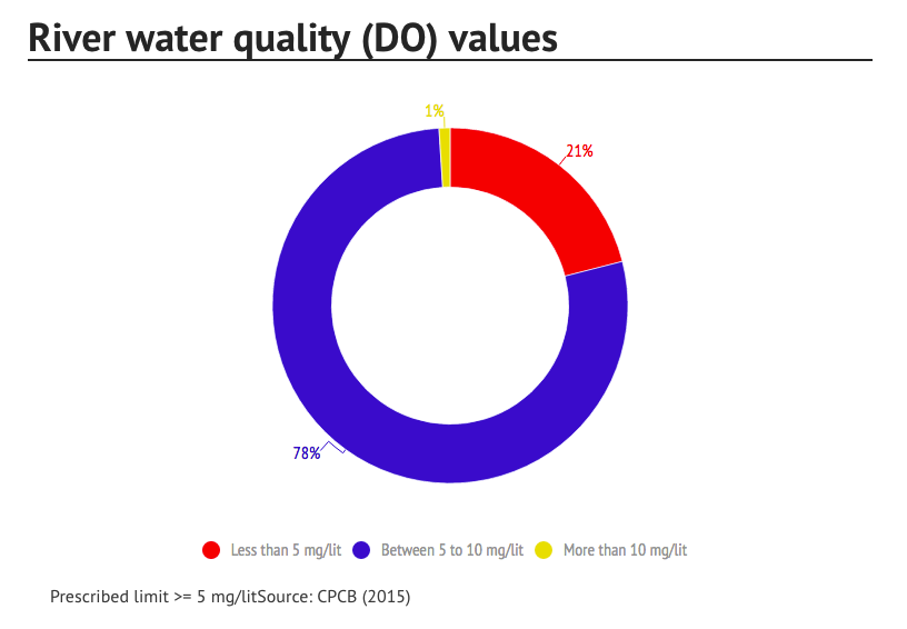 tapi river pollution Water quality and pollution status of tapi river, gujarat, india, international journal of pure and applied zoology.