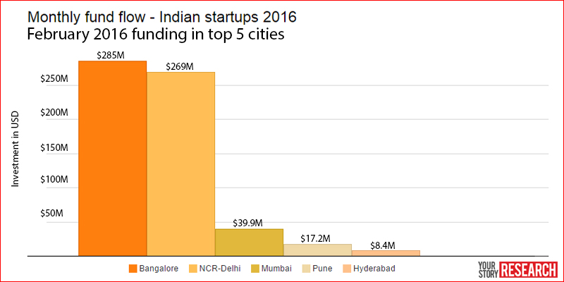 Indian Startups Attracted 26 More Funding In February